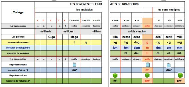 Audacieux Tableaux de numération, tableaux de conversion d'unités – Pierre RR-45