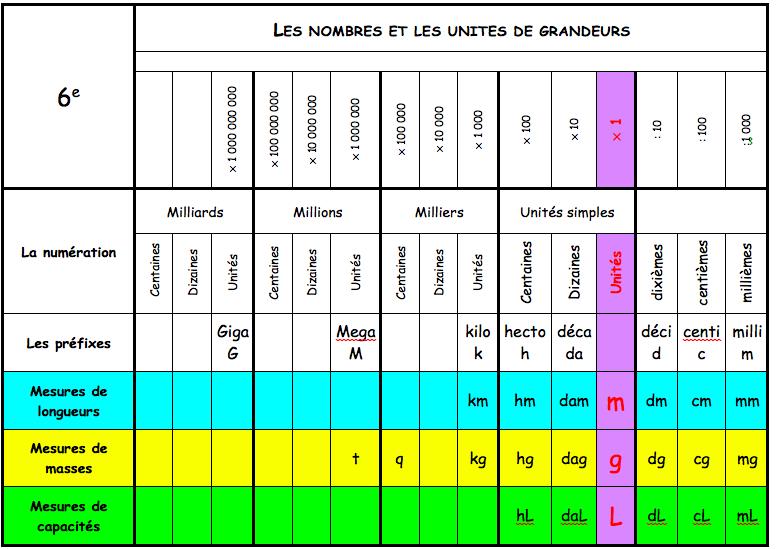 Download Photo Tableau De Conversion De Volumes En Litres   Gantt Chart Excel Template