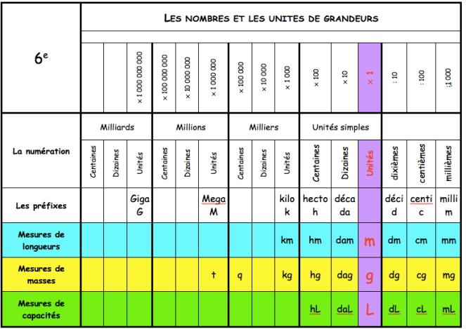 Nouveau Tableaux de numération, tableaux de conversion d'unités – Pierre VM-13
