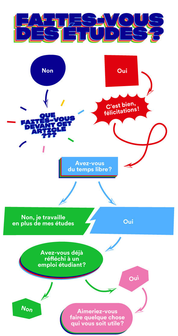 Flowchart MINISTERE DE L'EDUCATION NATIONALE
